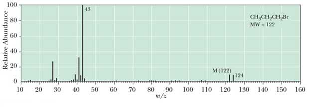 1-bromopropane spectrum