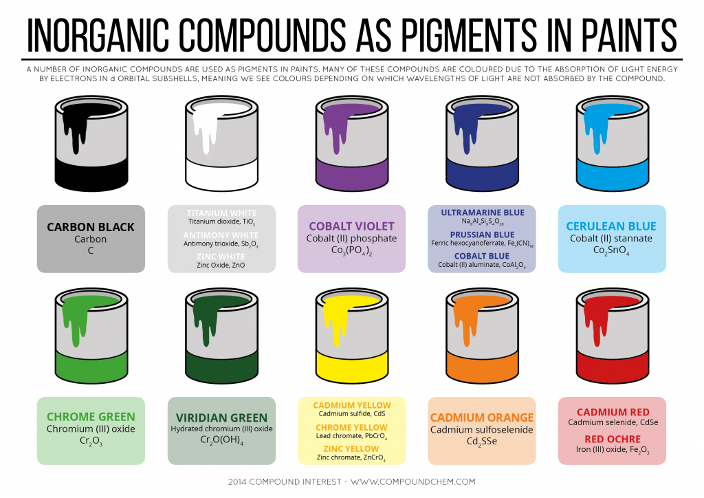 Inorganic Compounds As Pigments In Paints Infographic Chemistry