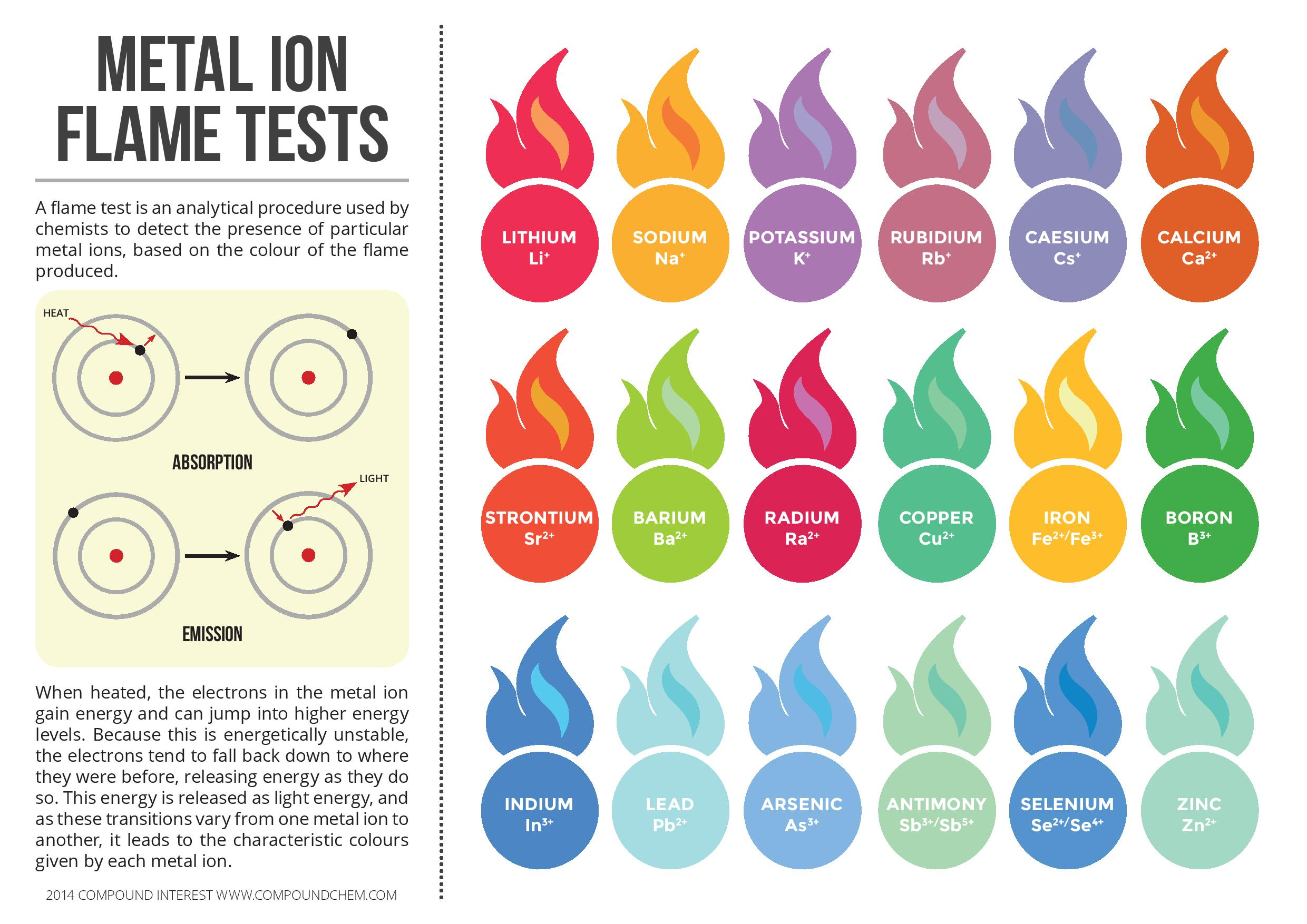 Metal Ion Flame Test Colours