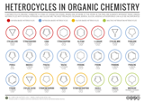 Simple Heterocycles in Organic Chemistry [Infographic]