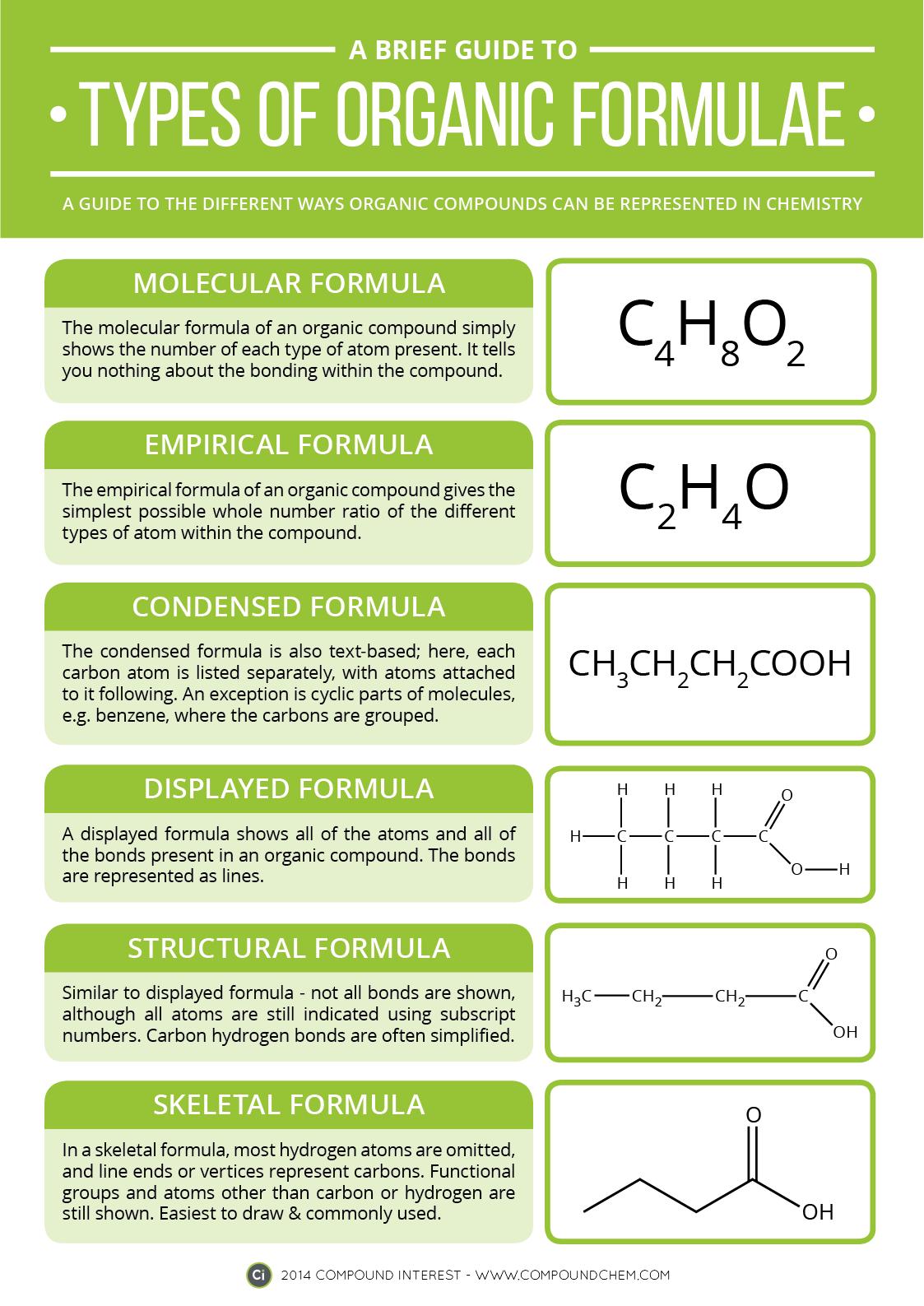 Types of Organic Chemistry Formulae