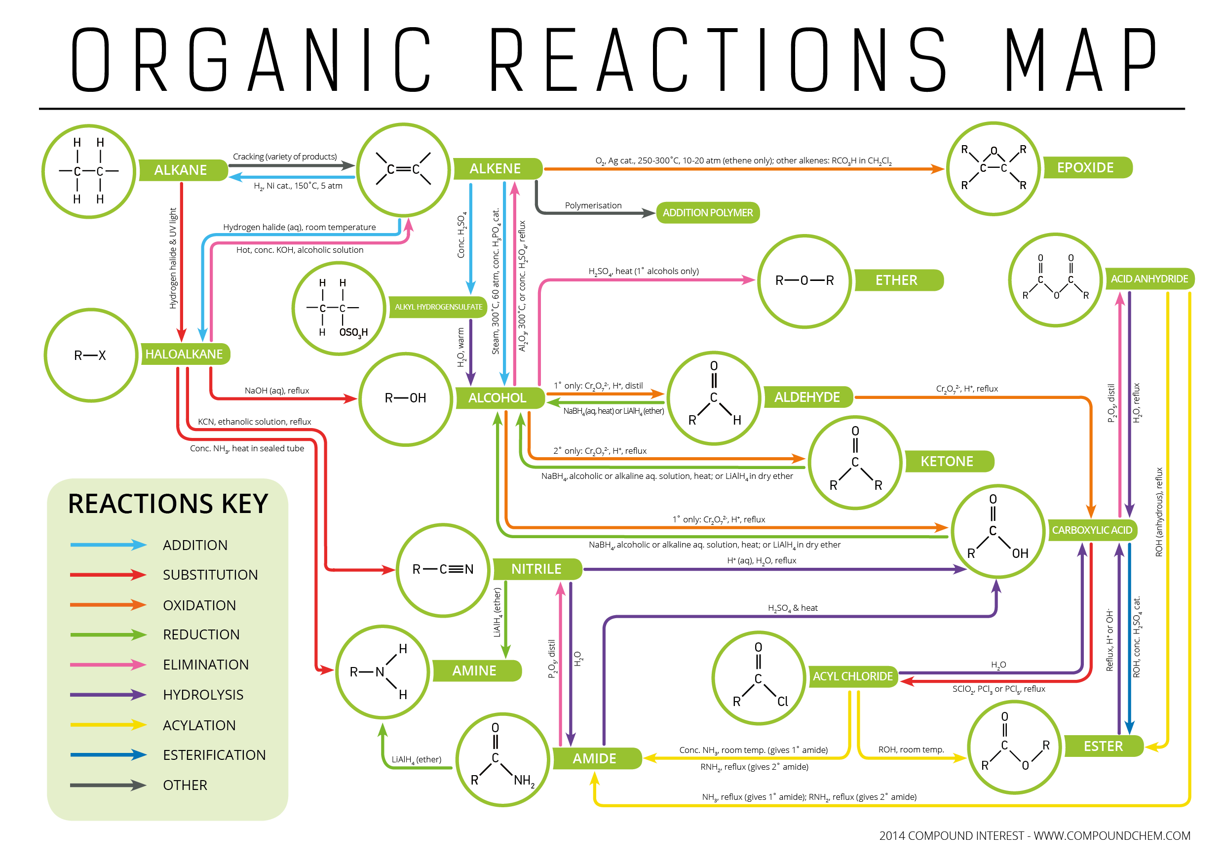 Types of Organic Reactions - Functional Groups