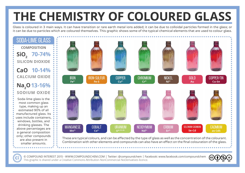 chemistry oxygen and fragile glass beaker