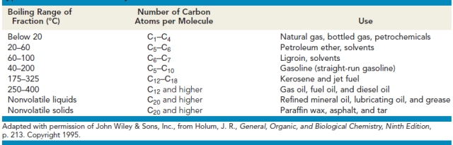 fractions of petroleum
